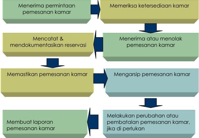 sistem reservasi