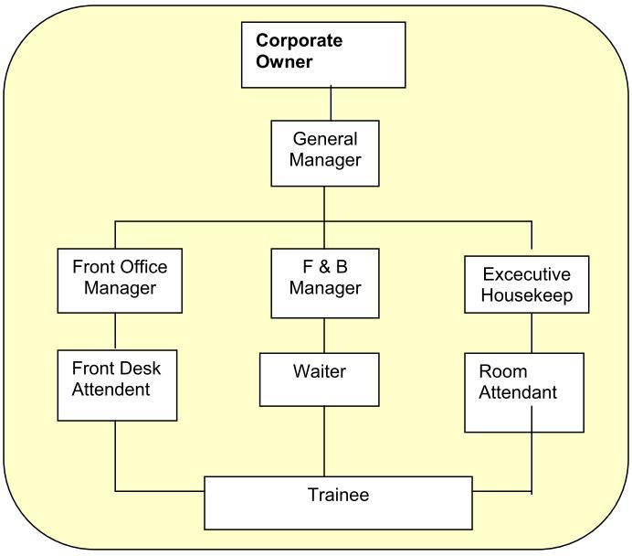Gambar, Contoh Struktur Organisasi Hotel