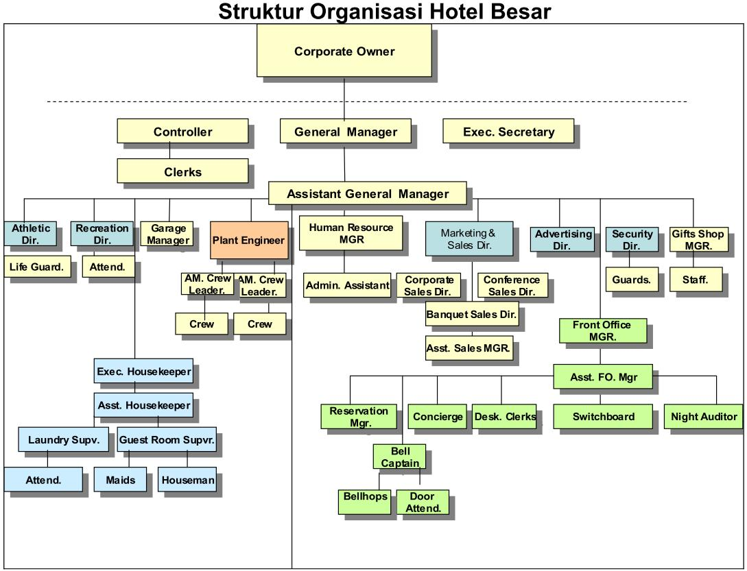 struktur organisasi akomodasi perhotelan Contoh Struktur Organisasi Sekolah gambar, contoh struktur hotel besar