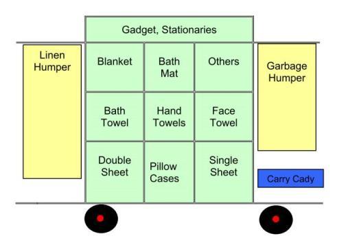 Gambar 4.24 . Room Attendant Trolley Cart